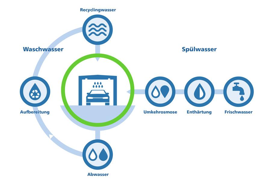 Sparsamer Umgang Mit Wasser nachhaltigkeit ǀ cleancar